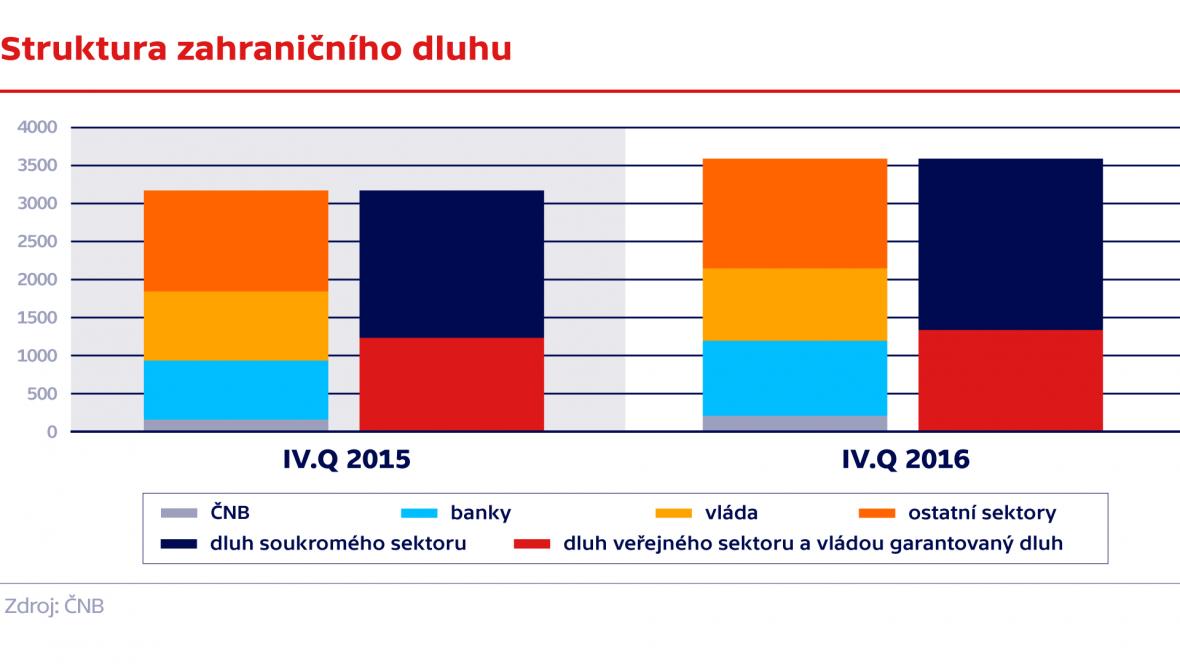 Struktura zahraničního dluhu