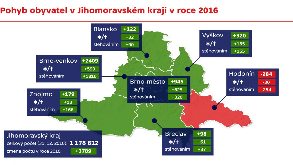 Pohyb obyvatel v Jihomoravském kraji