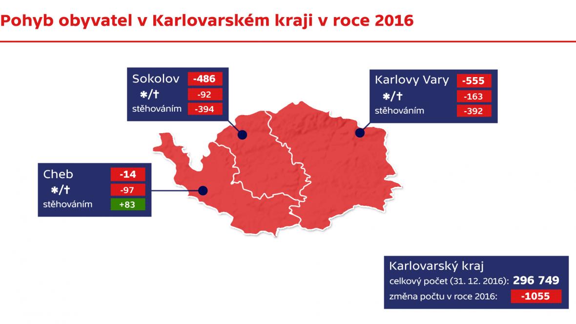 Pohyb obyvatel v Karlovarském kraji
