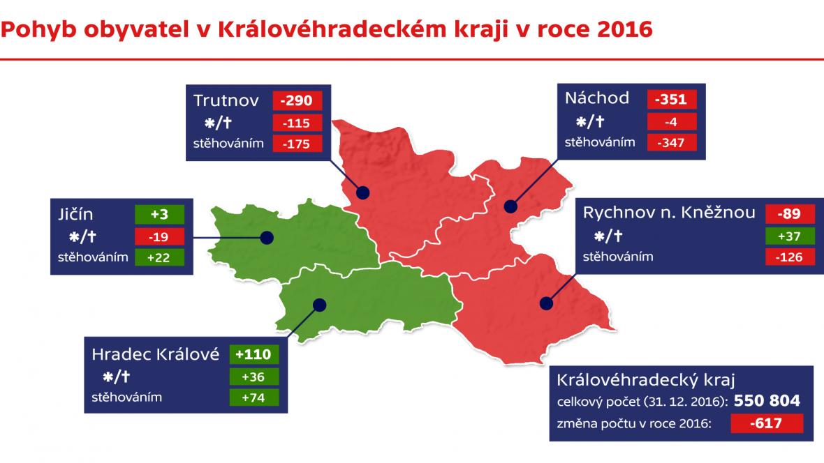 Pohyb obyvatel v Královéhradeckém kraji v roce 2016