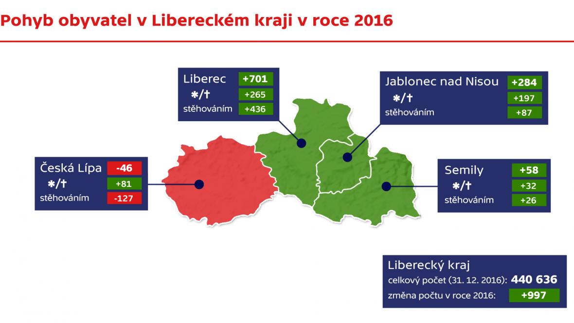 Pohyb obyvatel v Libereckém kraji v roce 2016