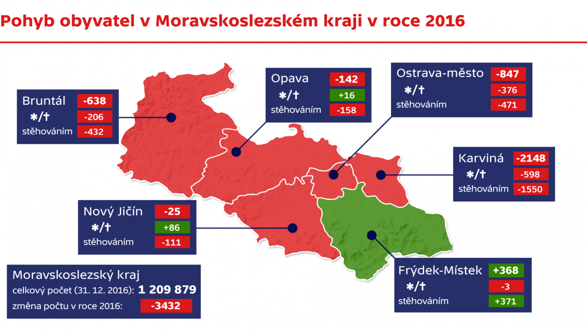 Pohyb obyvatel v Moravskoslezském kraji v roce 2016