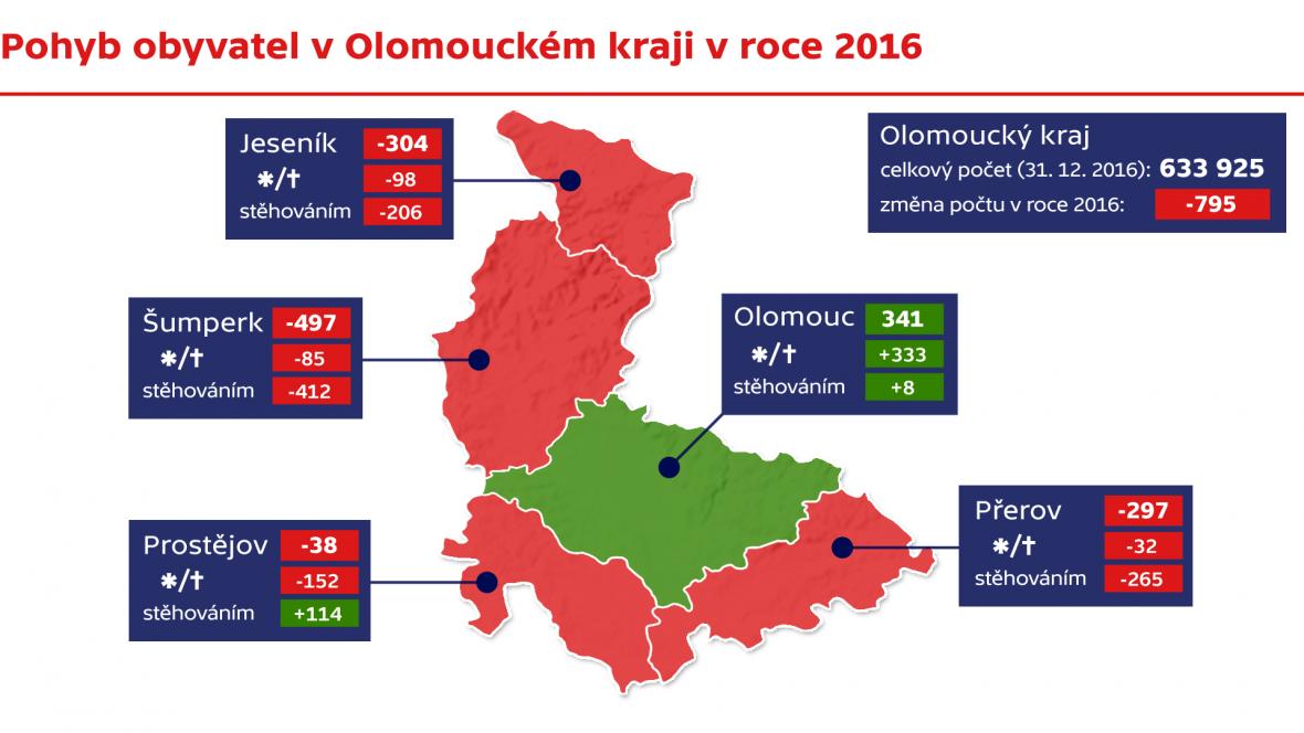 Pohyb obyvatel v olomouckém kraji v roc 2016