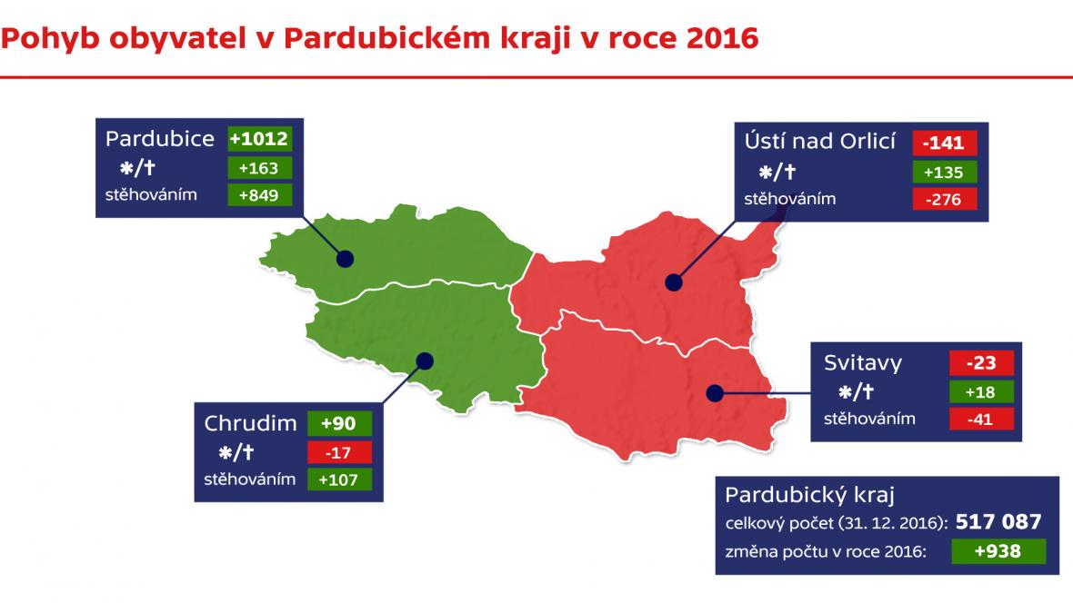 Pohyb obyvatel v Pardubickém kraji v roce 2016