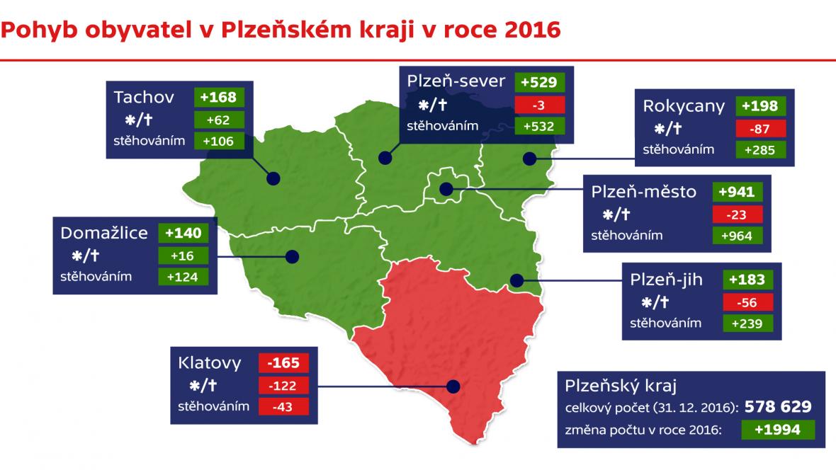 Pohyb obyvatel v Plzeňském kraji v roce 2016