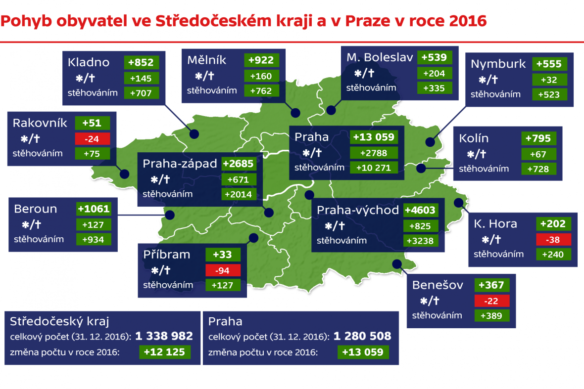 Pohyb obyvatel ve Středočeském kraji a v Praze