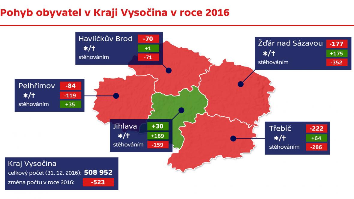 Pohyb obyvatel v krsji Vysočina v roce 2016