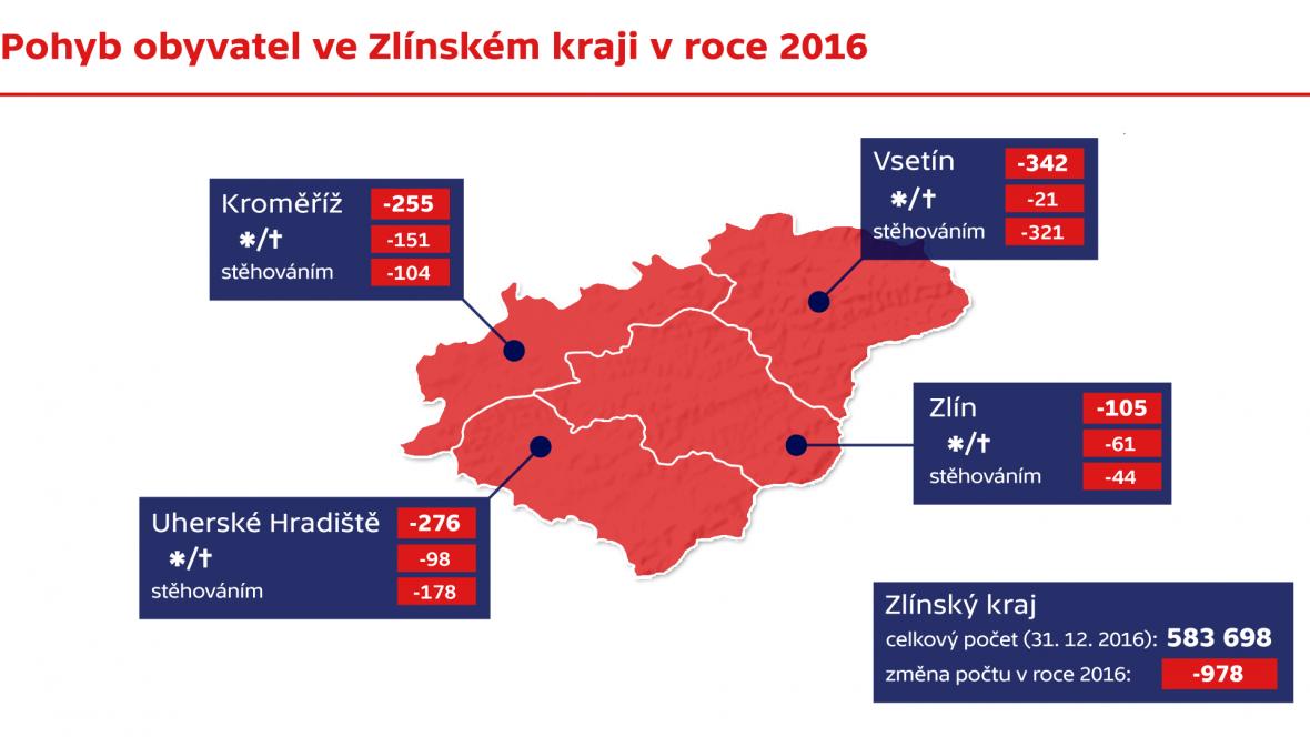 Pohyb obyvatel ve Zlínském kraji v roce 2016