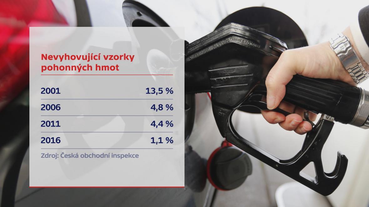 Nevyhovující vzorky pohonných hmot