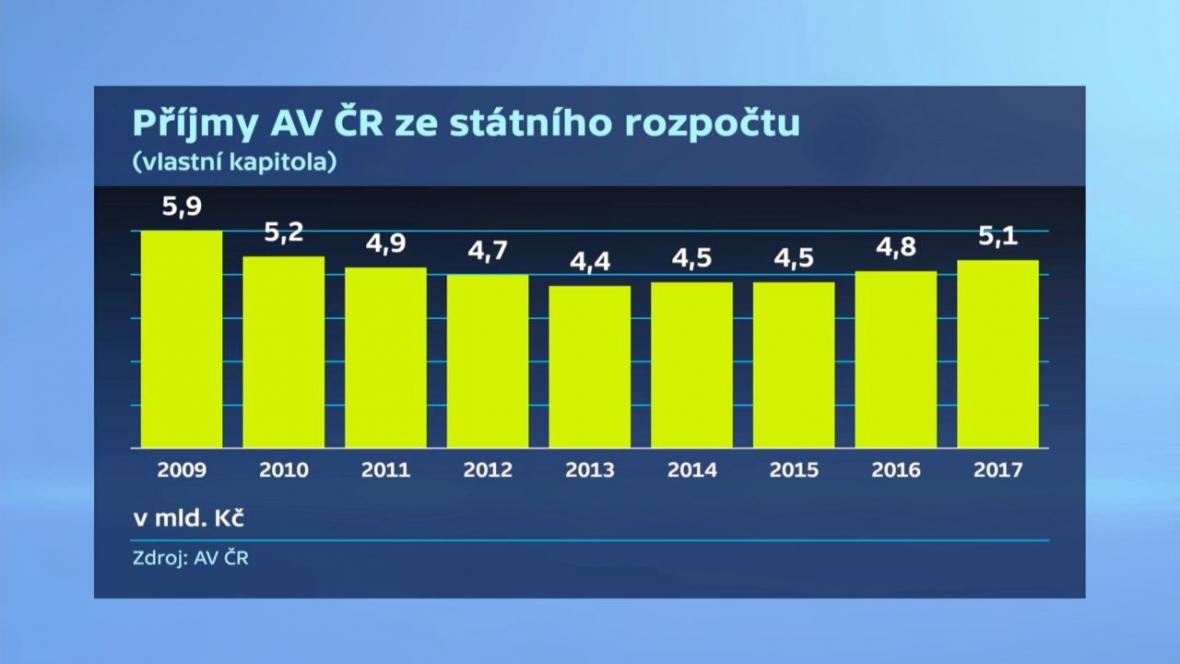 Příjmy Akademie věd ČR ze státního rozpočtu