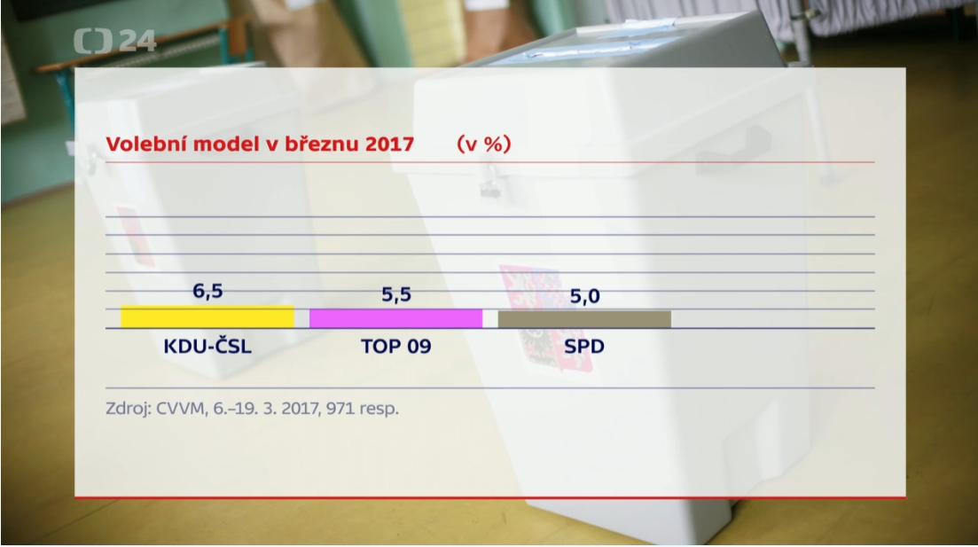 Výsledky průzkumu CVVM v březnu 2017