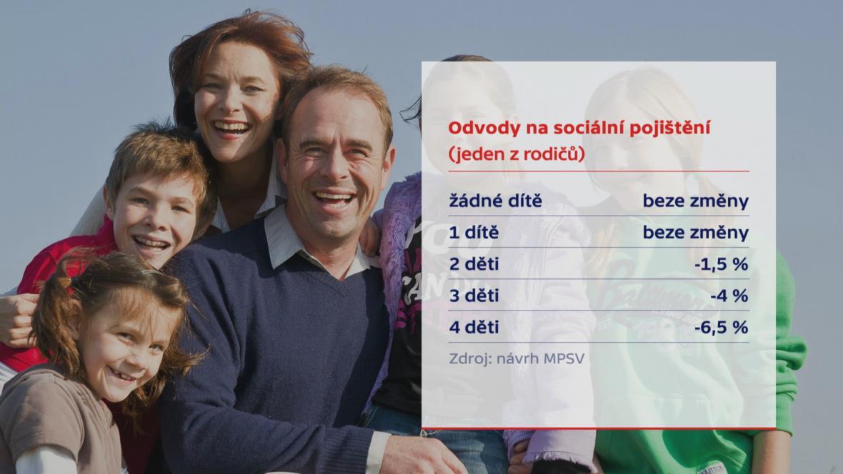 Plán MPSV na změnu v odvodech na sociální pojištění