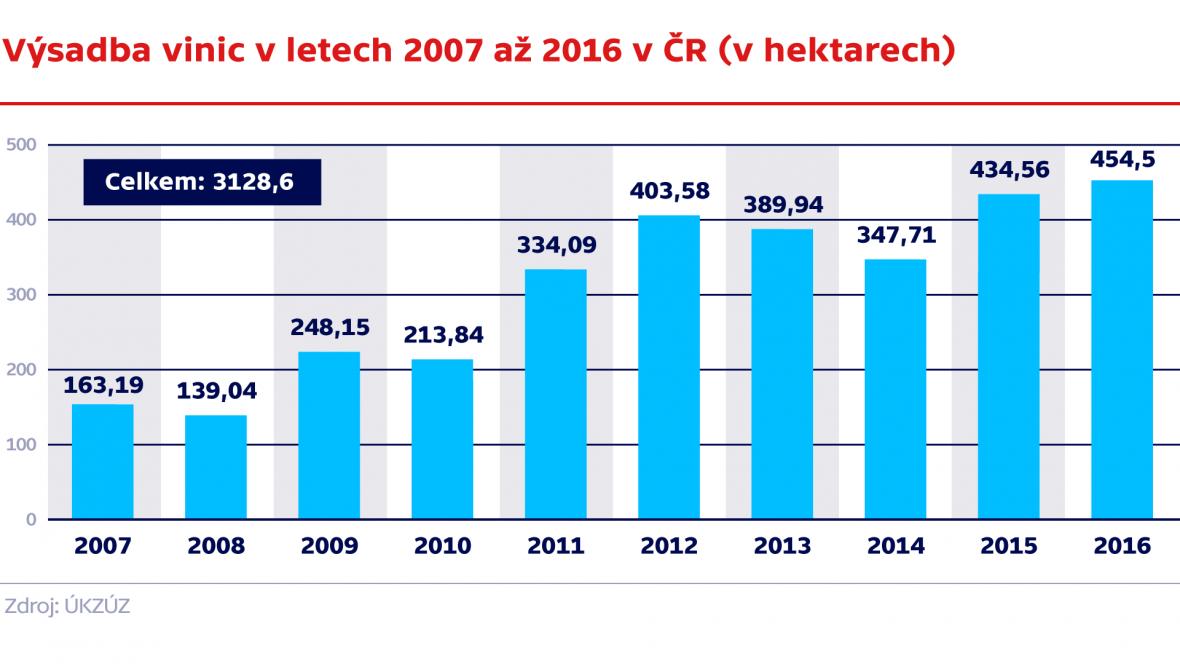 Výsadba vinic v letech 2007 až 2016 v ČR (v hektarech)