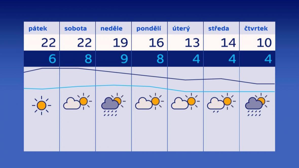 Po víkendu se začne ochlazovat
