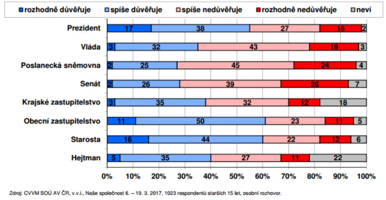 Důvěra obyvatel ústavním institucím v březnu 2017