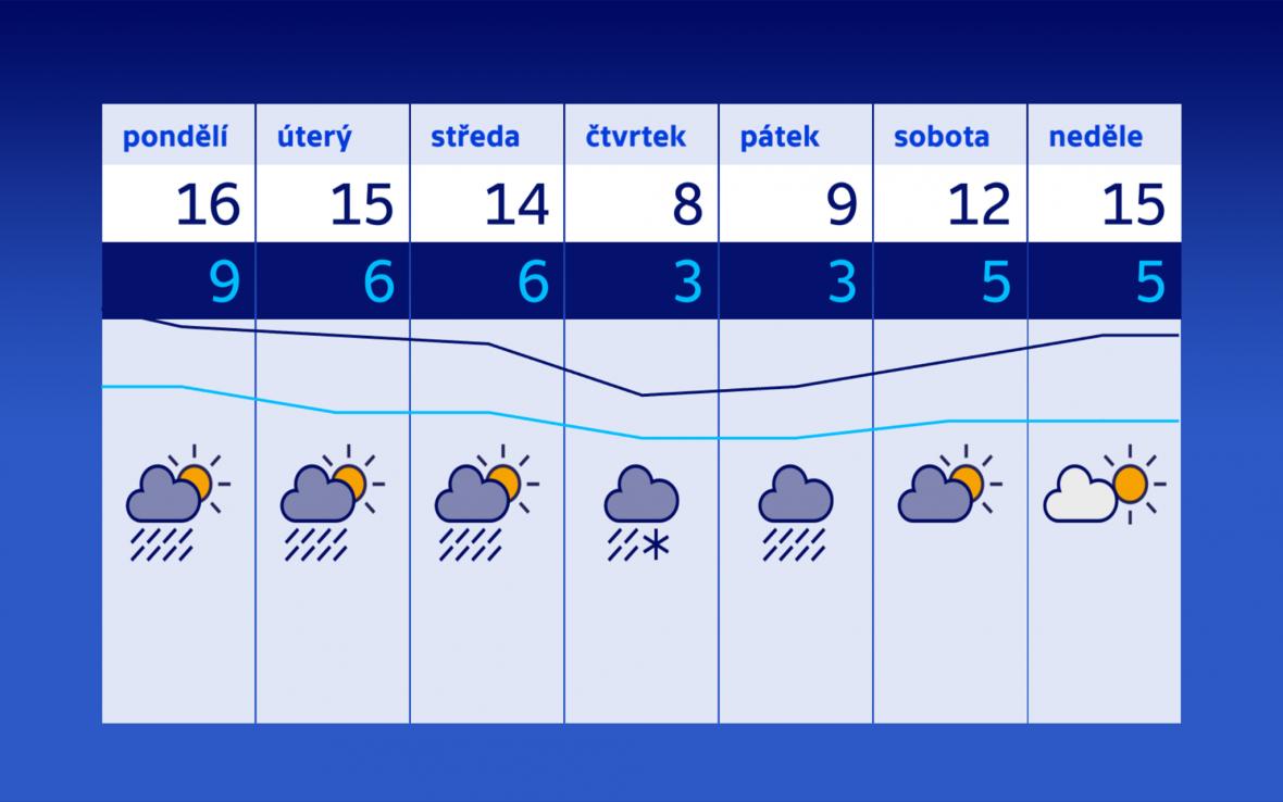 Příští týden ale už přinese ochlazení