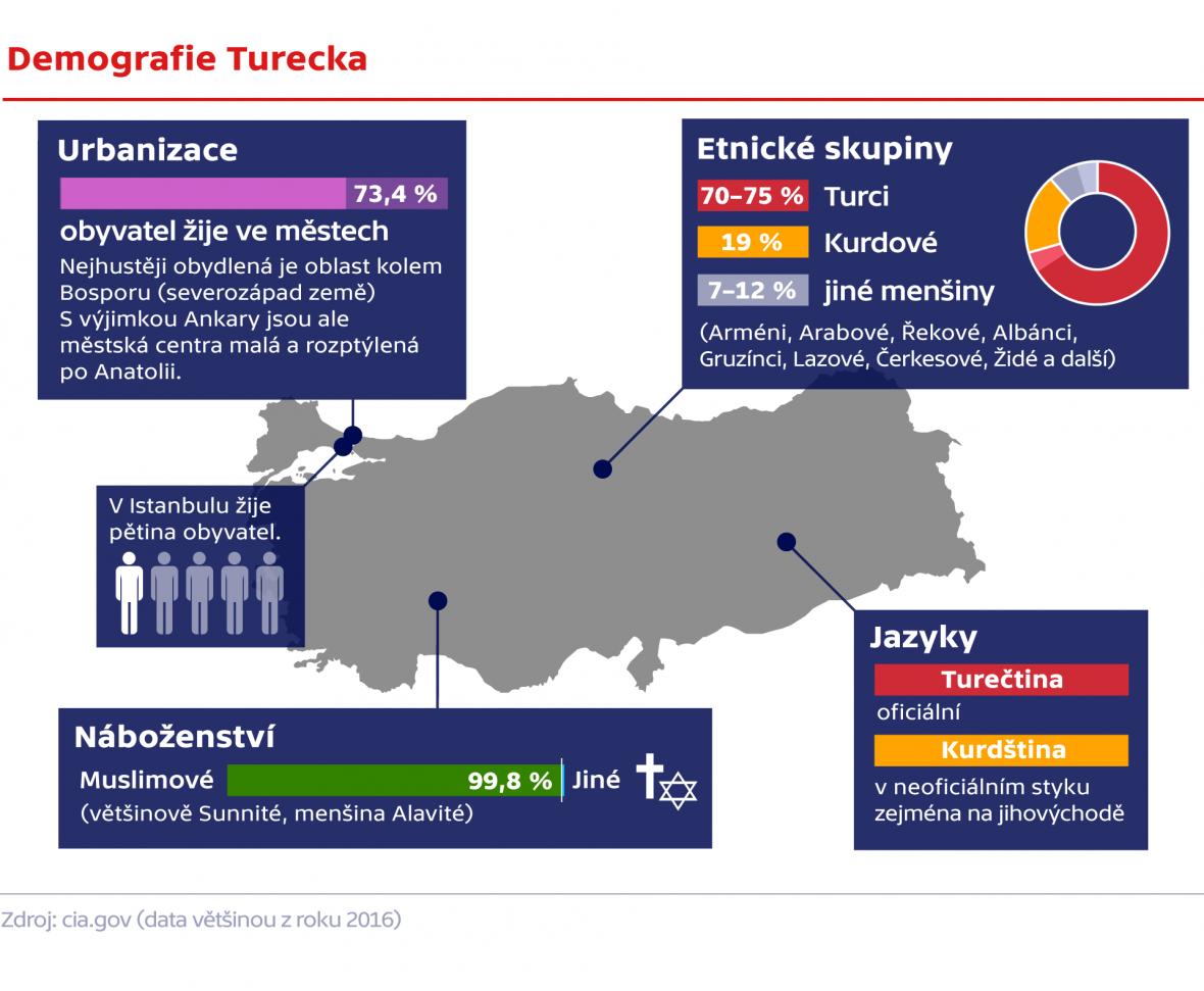 Demogradfie Turecka