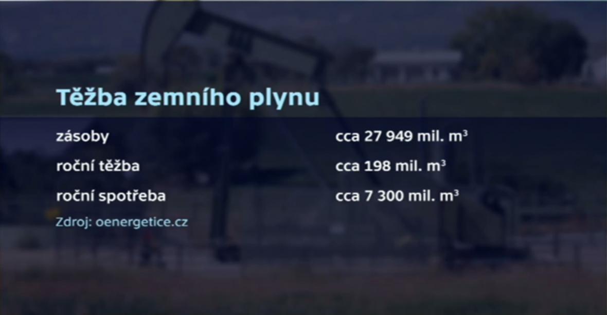 Těžba zemního plynu v ČR