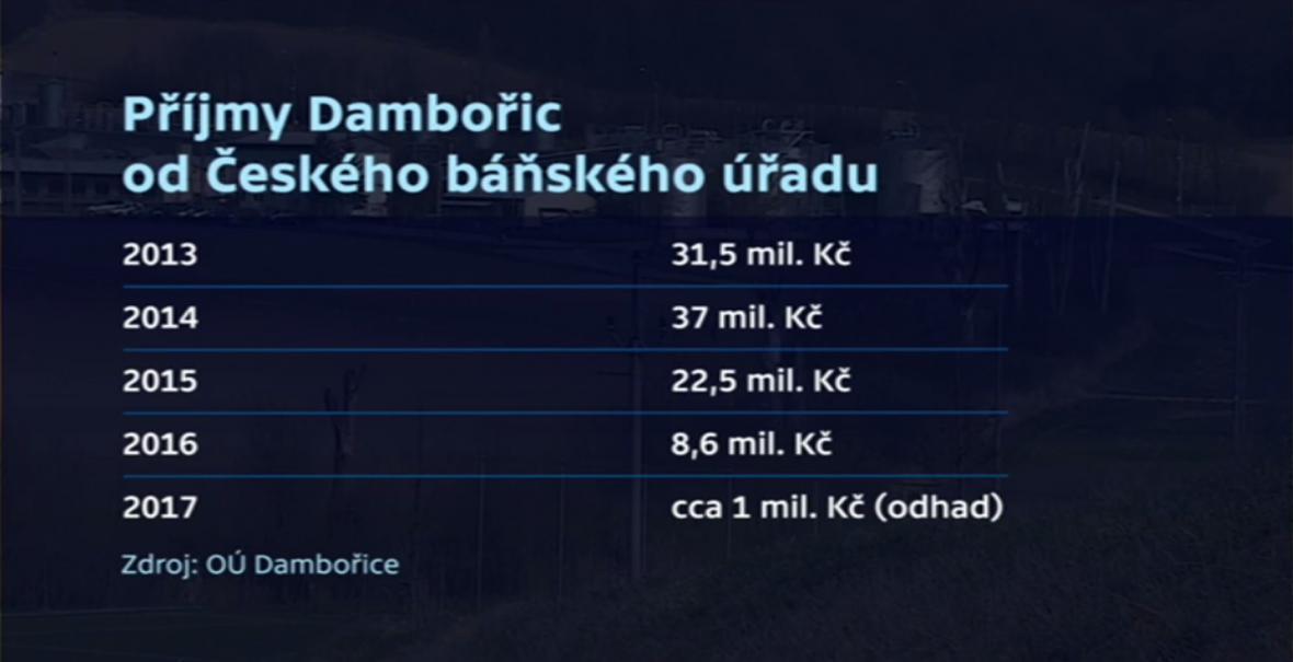 Příjmy Dambořic od Českého báňského úřadu