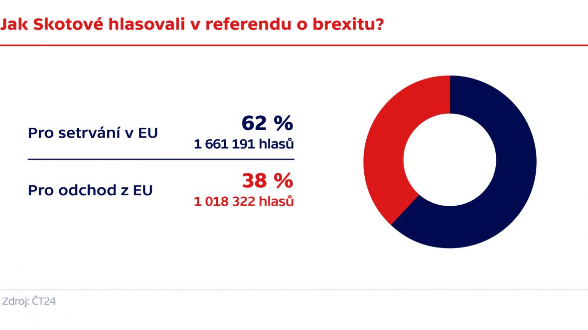Jak Skotové hlasovali v referendu o brexitu?