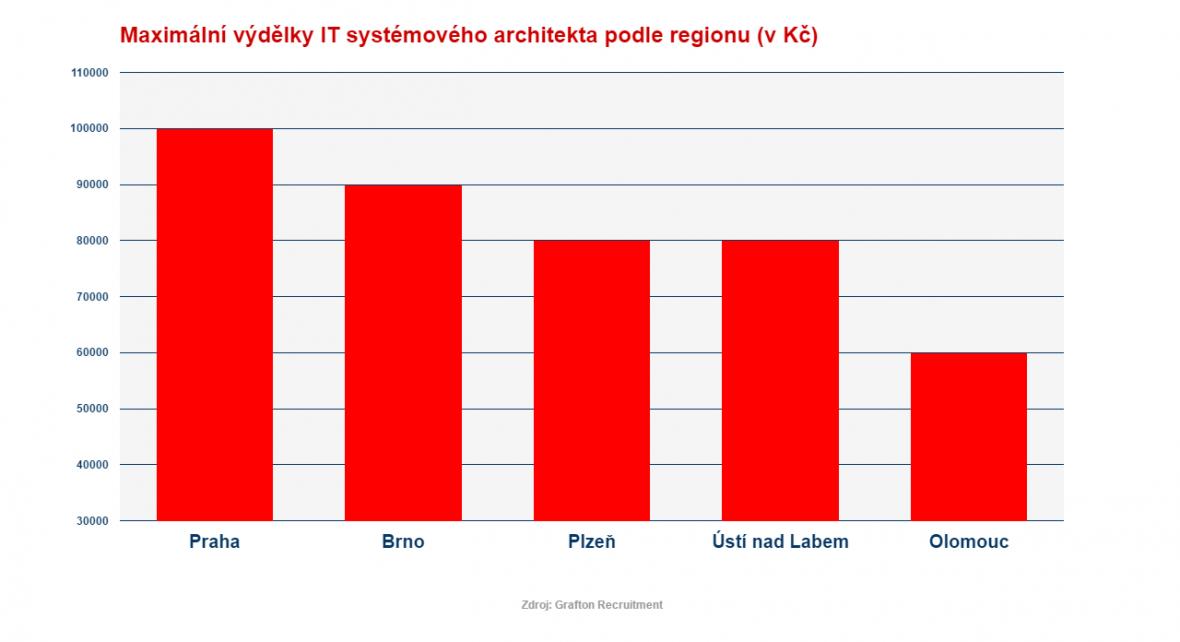 Platy IT systémových architektů