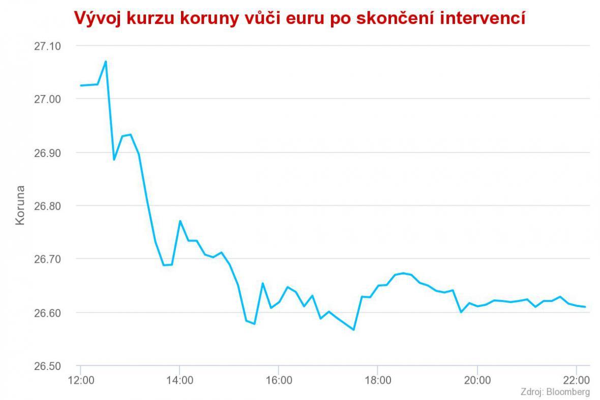 Vývoj kurzu koruny vůči euru po skončení intervencí 5