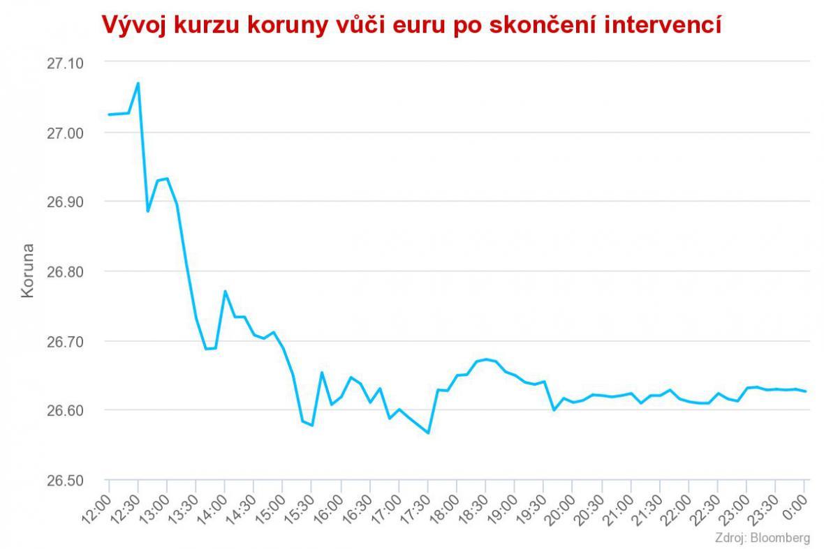 Vývoj kurzu koruny vůči euru po skončení intervencí (6. - 7. dubna)