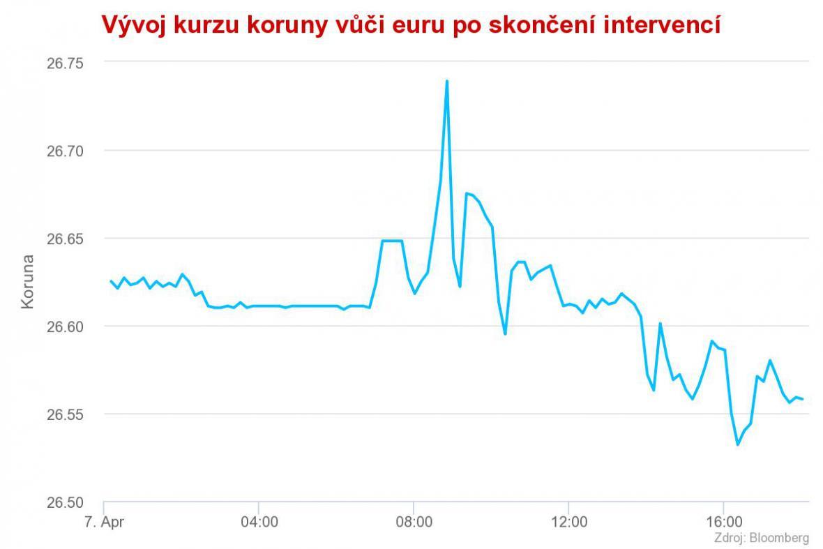 Vývoj kurzu koruny vůči euru po skončení intervencí (7. dubna)