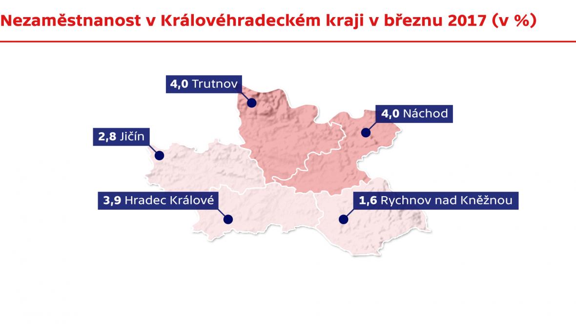 Nezaměstnanost v Královéhradeckém kraji v březnu 2017