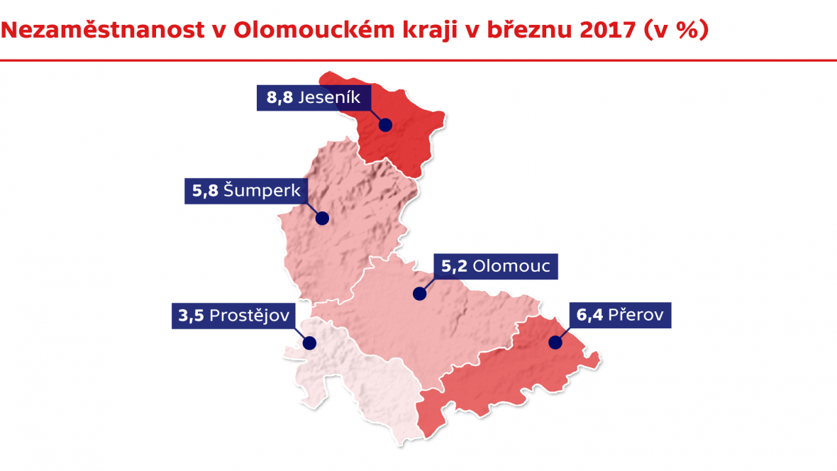 Nezaměstnanost v Olomouckém kraji v březnu 2017