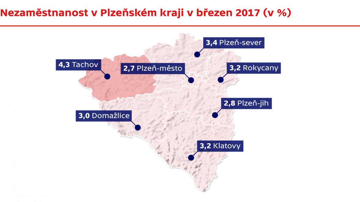 Nezaměstnanost v kraji Plzeňském v březnu 2017