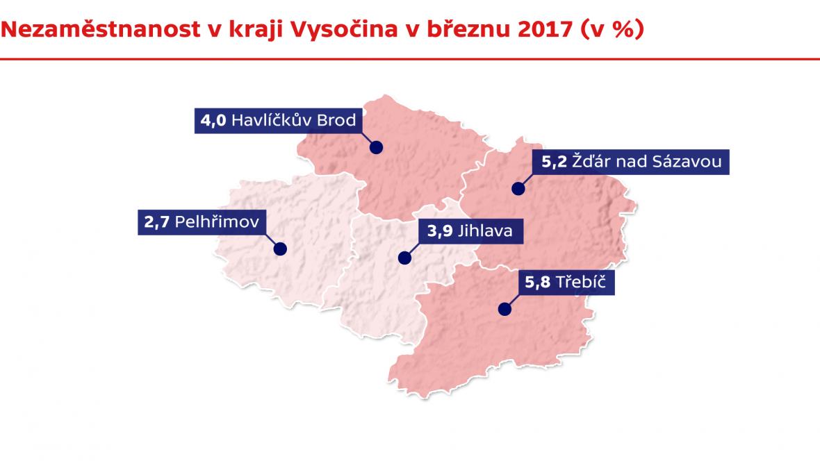 Nezaměstnanost v kraji Vysočina v březnu 2017