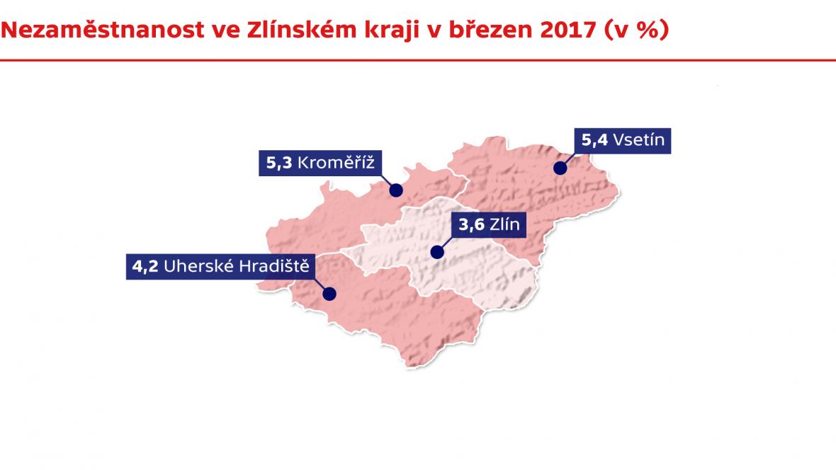 Nezaměstnanost ve Zlínském kraji v březnu 2017