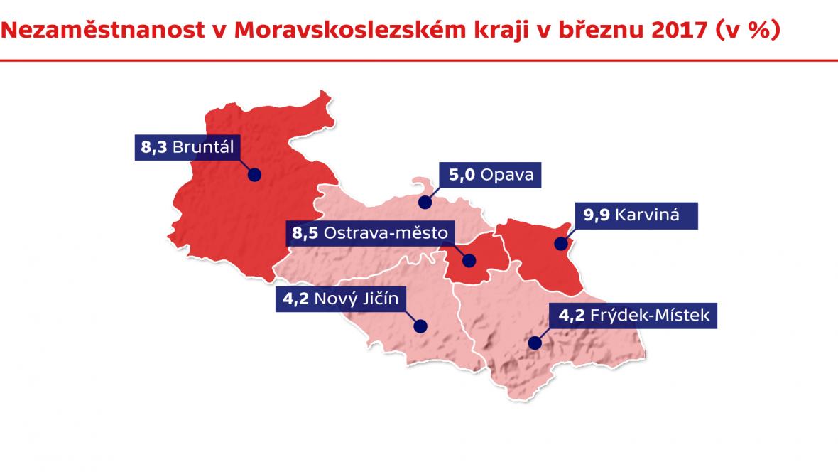 Nezaměstnanost v Moravskoslezském kraji v březnu 2017
