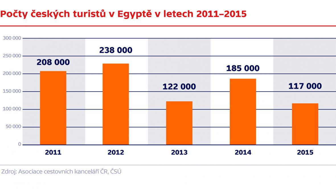 Počty českých turistů v Egyptě v letech 2011–2015