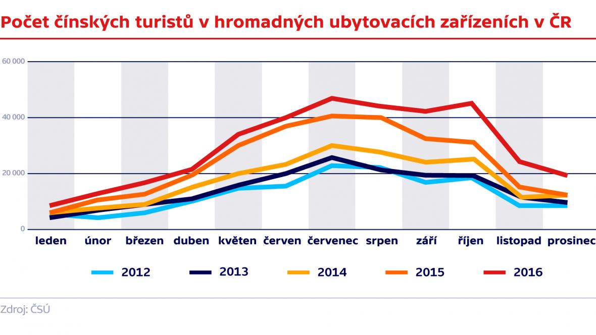 Počet čínských hostů v hromadných ubytovacích zařízeních v ČR (2012 - 2016)