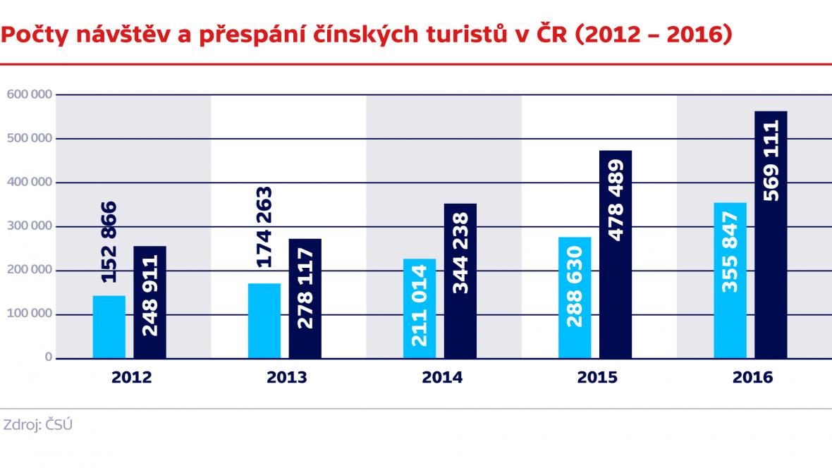 Počet návštěv a přespání čínských turistů v ČR (2012‒2016)