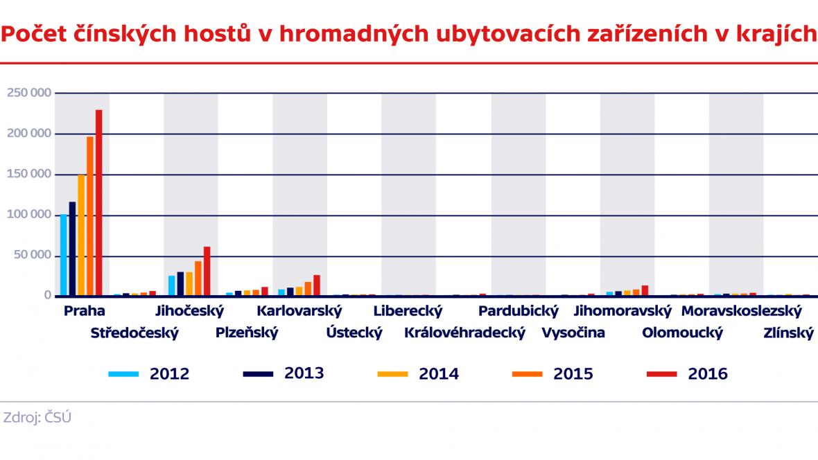 Počet čínských hostů v hromadných ubytovacích zařízeních v krajích (2012 - 2016)