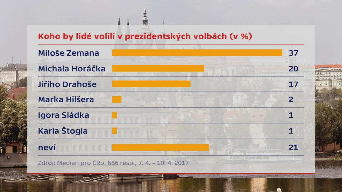 Průzkum pro Český rozhlas