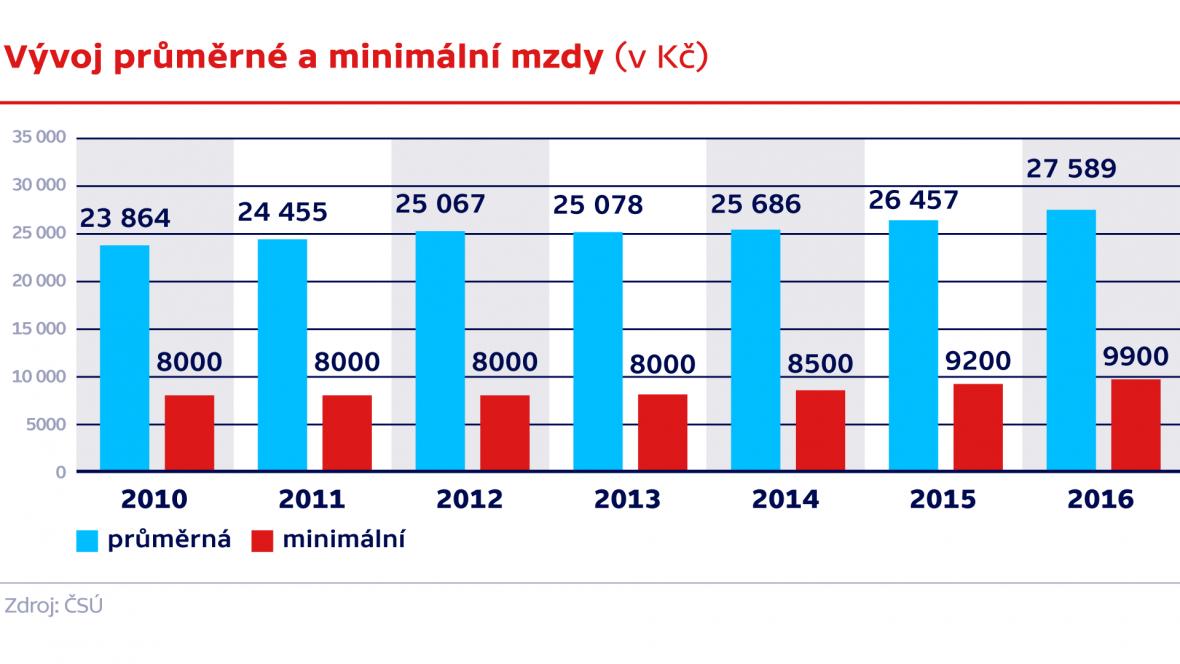 Vývoj průměrné a minimální mzdy