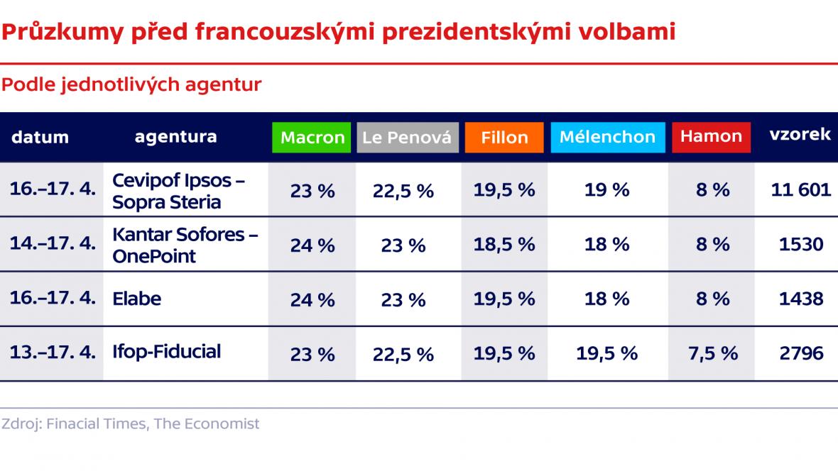 Průzkumy před francouzskými prezidentskými volbami podle jednotlivých agentur