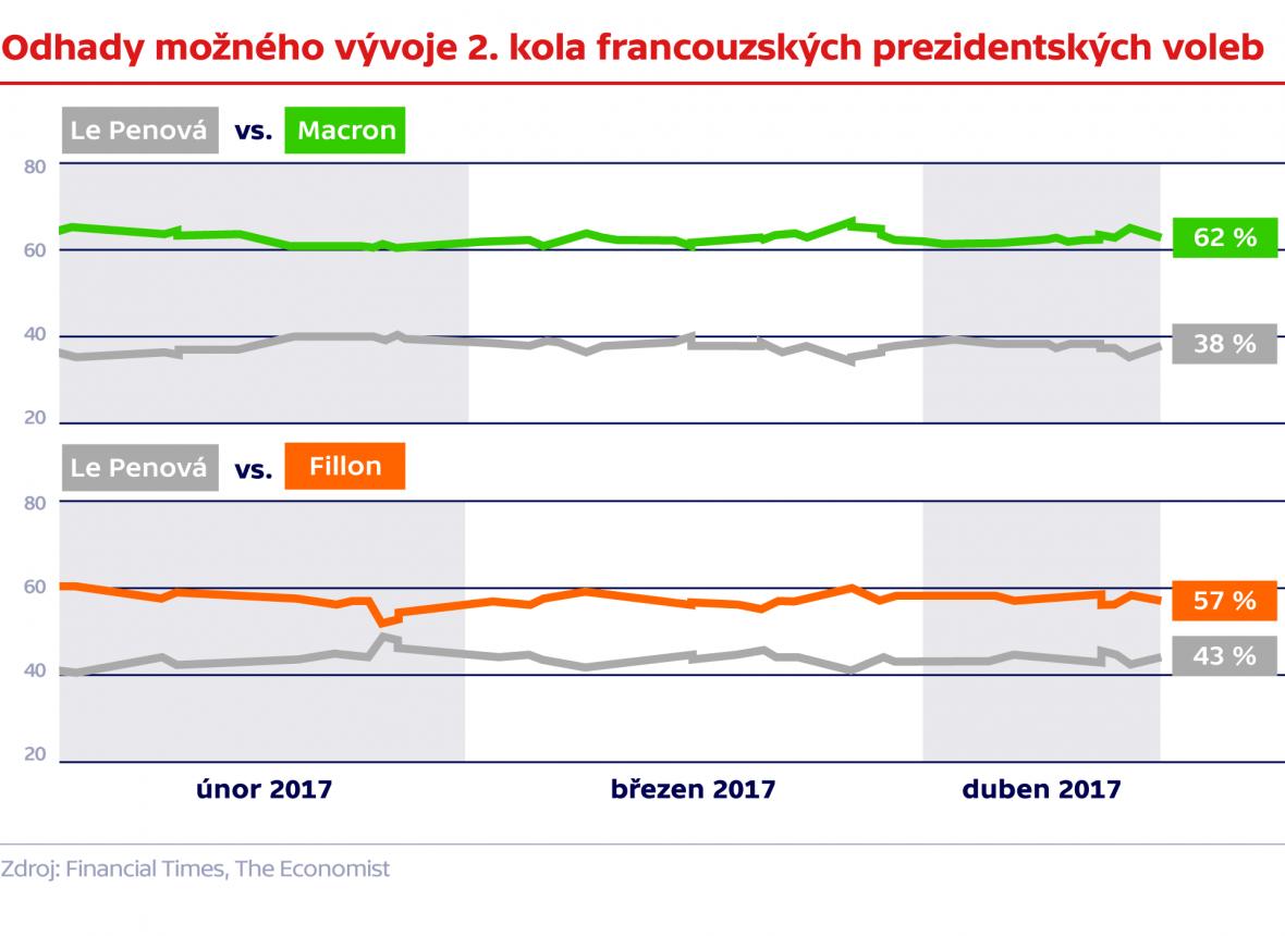 Odhady možného vývoje 2. kola francouzských prezidentských voleb