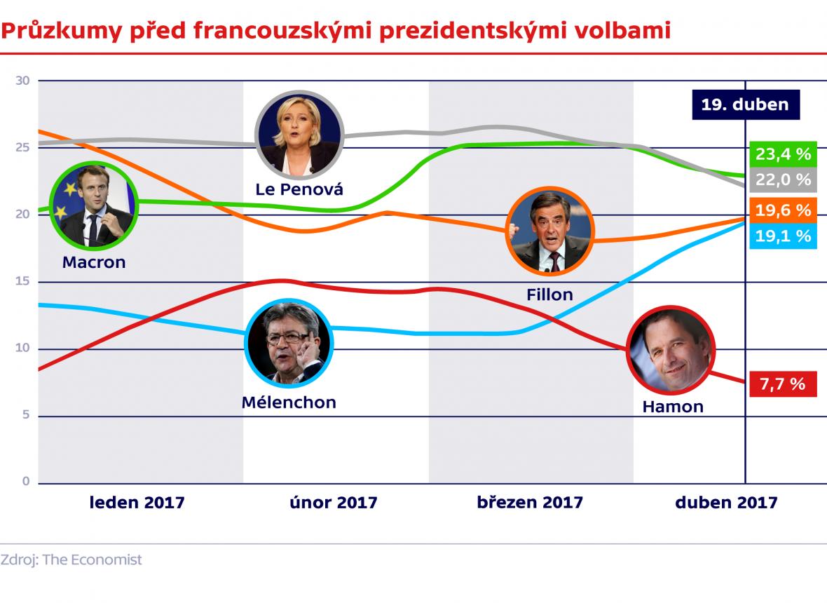 Průzkumy před francouzskými prezidentskými volbami