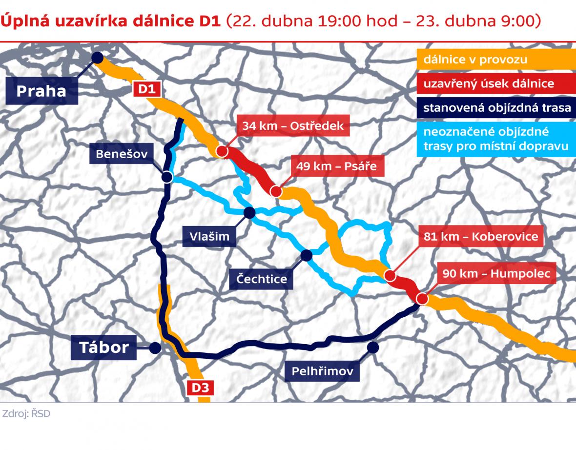 Úpná uzavírka dálnice D1