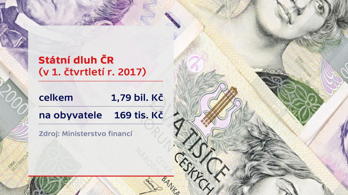 Státní dluh v 1. čtvrtletí 2017