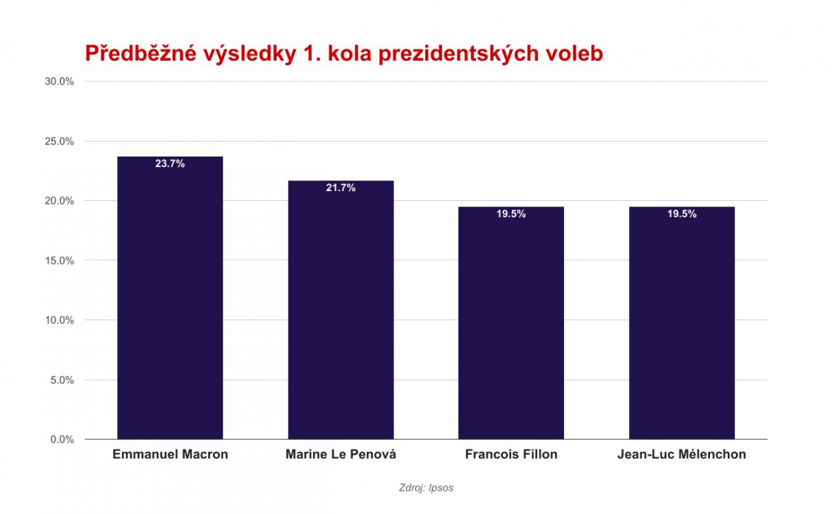 První odhady výsledků 1. kola prezidentských voleb ve Francii