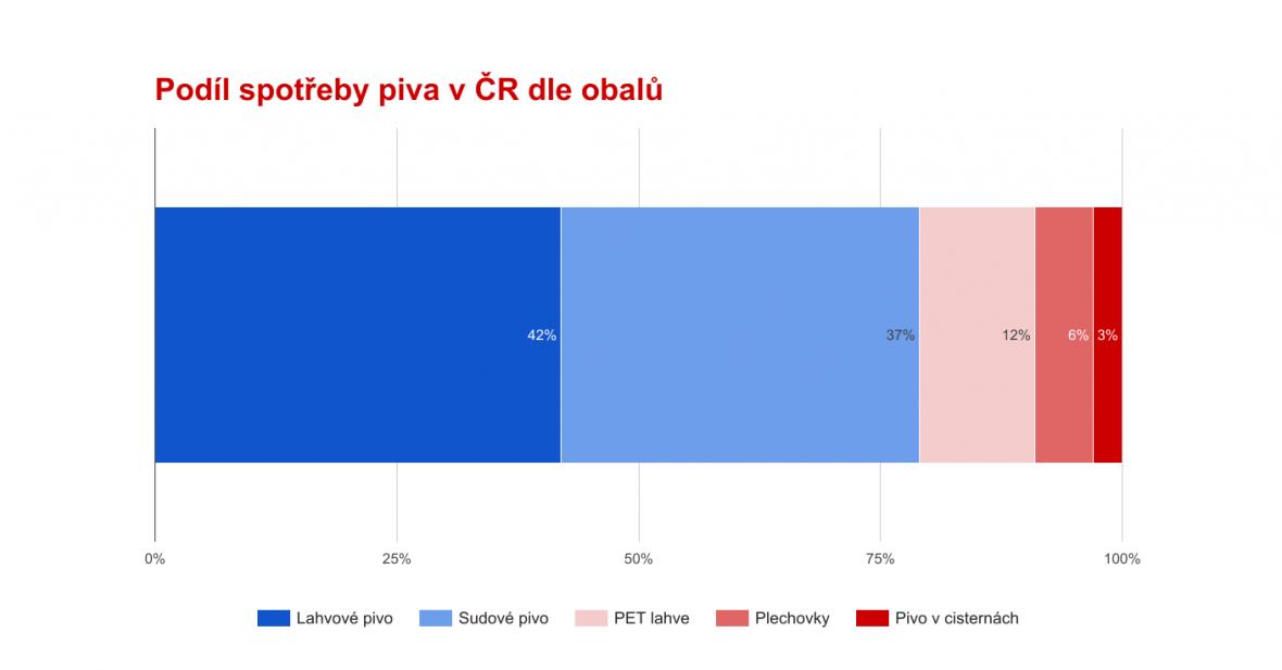 Podíl spotřeby piva v ČR dle obalů