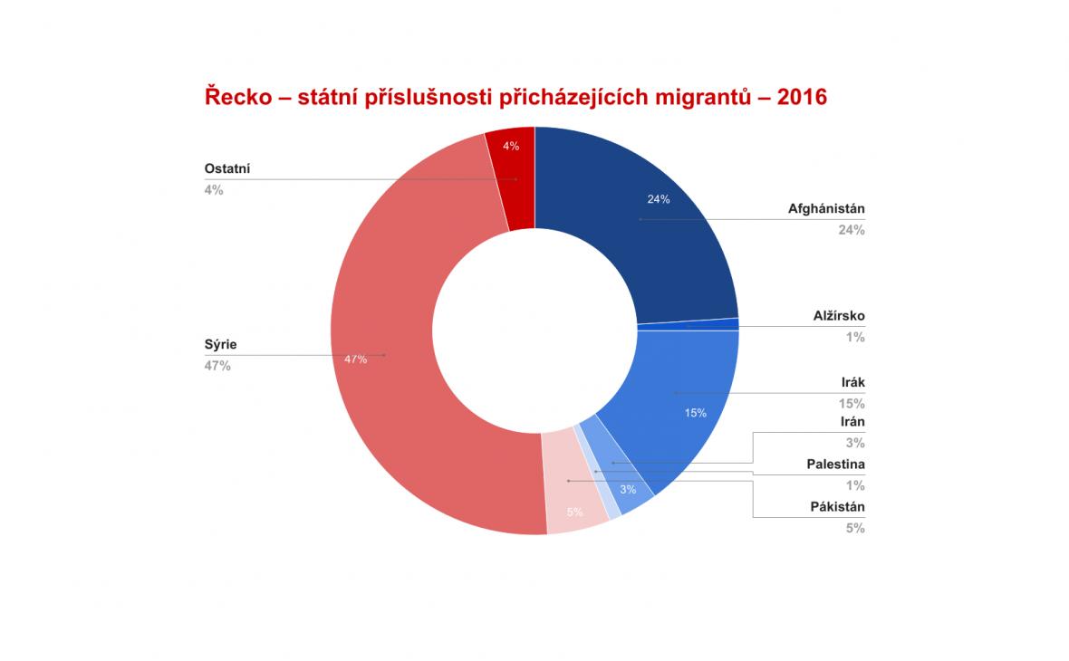 Řecko – státní příslušnosti přicházejících migrantů – 2016