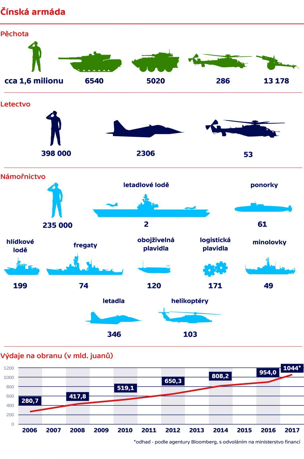 Výzbroj čínské armády