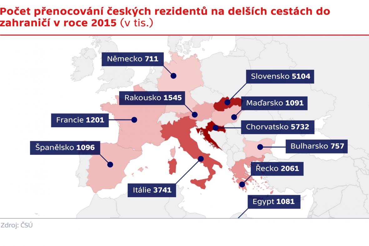 Počet přenocování českých rezidentů na delších cestách do zahraničí v roce 2015